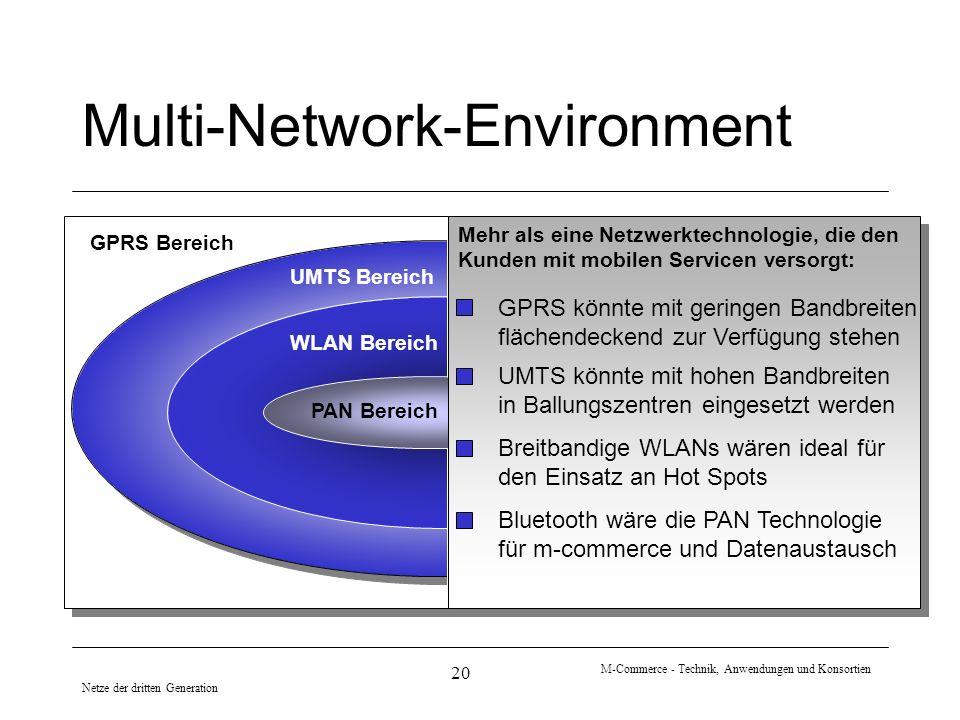 Netze der dritten Generation M-Commerce - Technik, Anwendungen und Konsortien 20 Multi-Network-Environment UMTS Bereich WLAN Bereich PAN Bereich Mehr