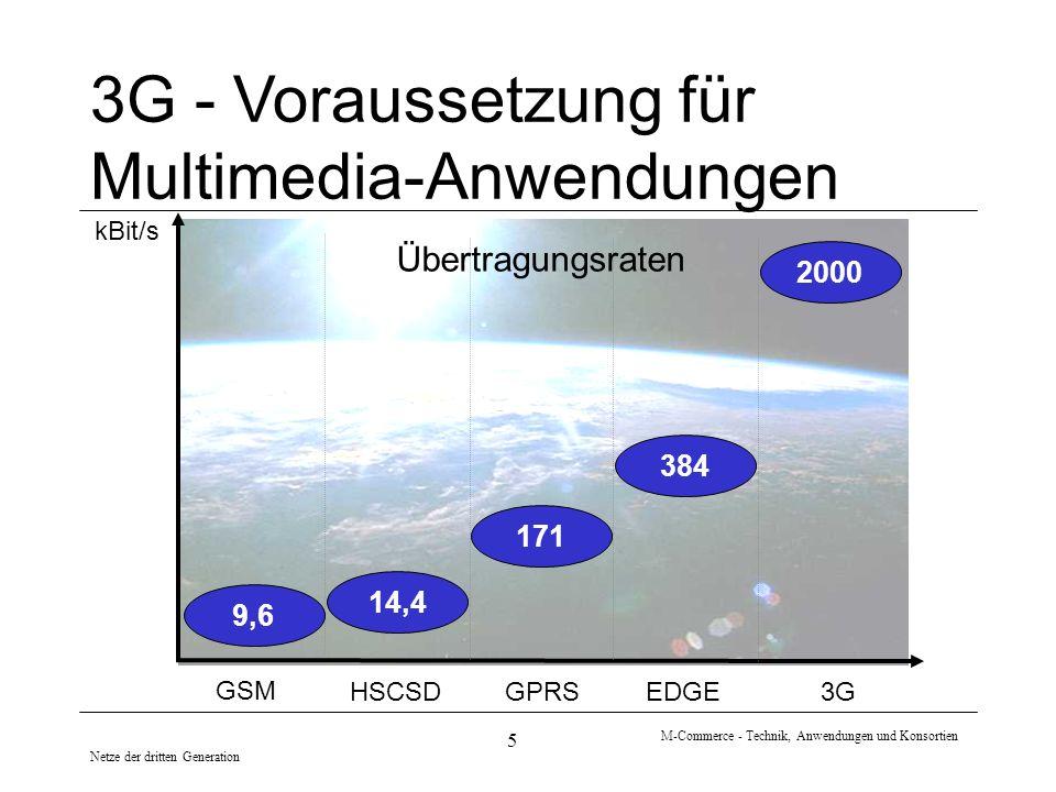 Netze der dritten Generation M-Commerce - Technik, Anwendungen und Konsortien 5 kBit/s 3G - Voraussetzung für Multimedia-Anwendungen Übertragungsraten