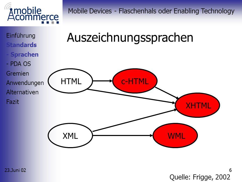 23.Juni 02 Mobile Devices - Flaschenhals oder Enabling Technology 6 Auszeichnungssprachen Einführung Standards - Sprachen - PDA OS Gremien Anwendungen Alternativen Fazit HTMLc-HTML XML XHTML WML Quelle: Frigge, 2002