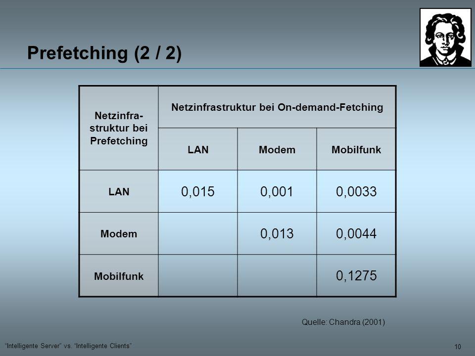 10 Intelligente Server vs. Intelligente Clients Netzinfra- struktur bei Prefetching Netzinfrastruktur bei On-demand-Fetching LANModemMobilfunk LAN 0,0