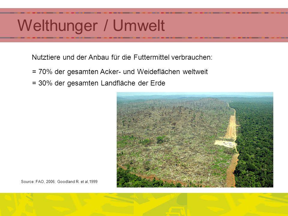 Nutztiere und der Anbau für die Futtermittel verbrauchen: = 70% der gesamten Acker- und Weideflächen weltweit = 30% der gesamten Landfläche der Erde S