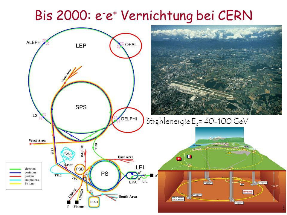 Bis 2000: e - e + Vernichtung bei CERN Strahlenergie E e = 40-100 GeV