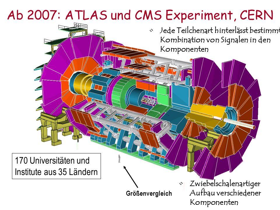 170 Universitäten und Institute aus 35 Ländern Größenvergleich Ab 2007: ATLAS und CMS Experiment, CERN Zwiebelschalenartiger Aufbau verschiedener Komp