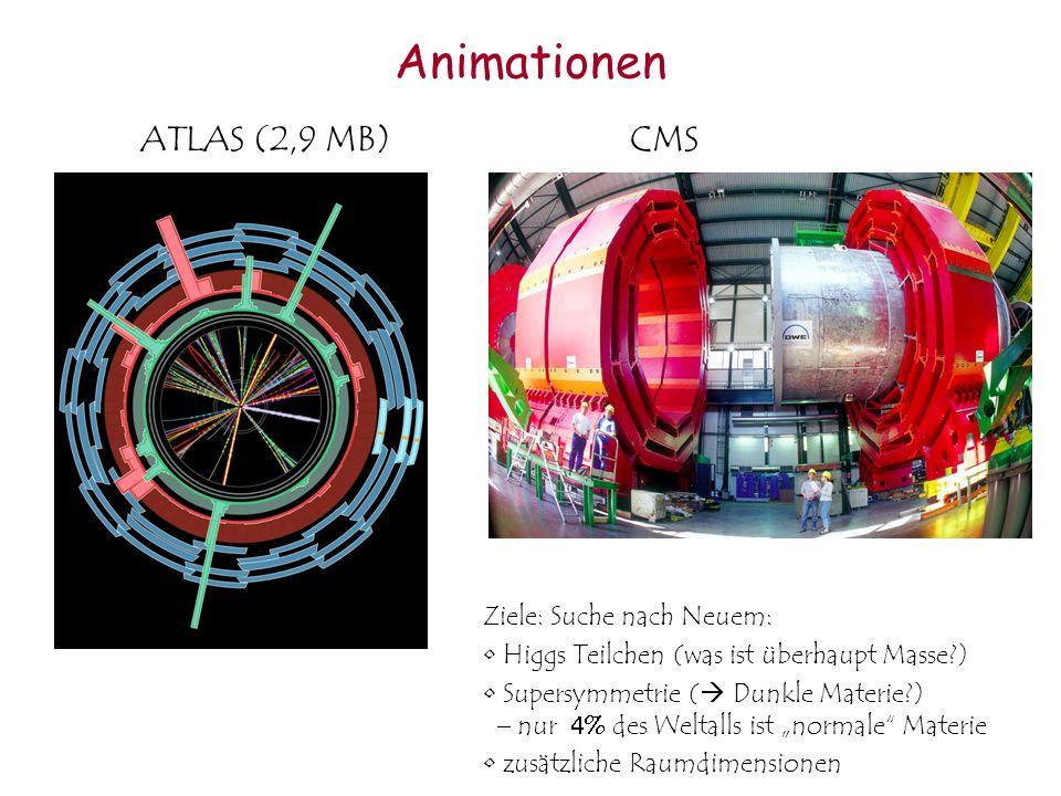 Animationen Ziele: Suche nach Neuem: Higgs Teilchen (was ist überhaupt Masse?) Supersymmetrie ( Dunkle Materie?) nur des Weltalls ist normale Materie