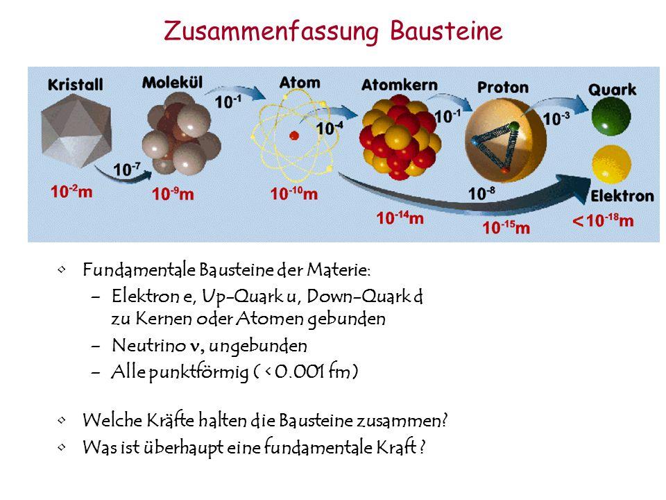 Zusammenfassung Bausteine Fundamentale Bausteine der Materie: –Elektron e, Up-Quark u, Down-Quark d zu Kernen oder Atomen gebunden –Neutrino ungebunde