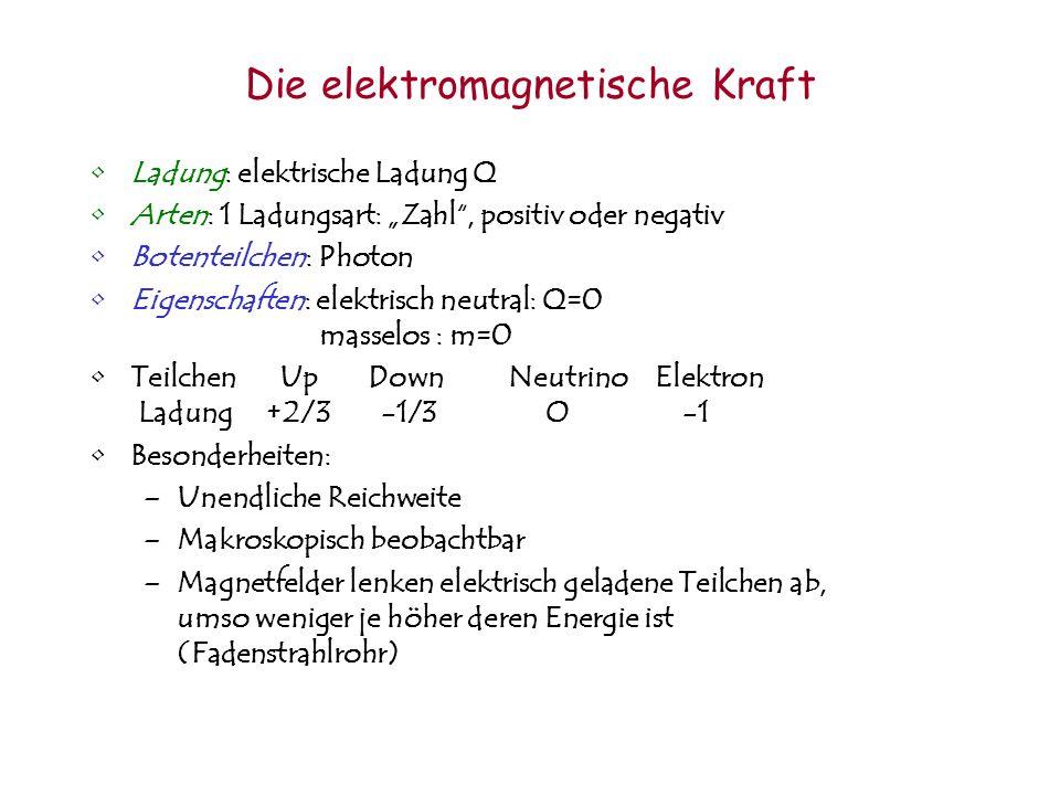 Die elektromagnetische Kraft Ladung: elektrische Ladung Q Arten: 1 Ladungsart: Zahl, positiv oder negativ Botenteilchen: Photon Eigenschaften: elektri