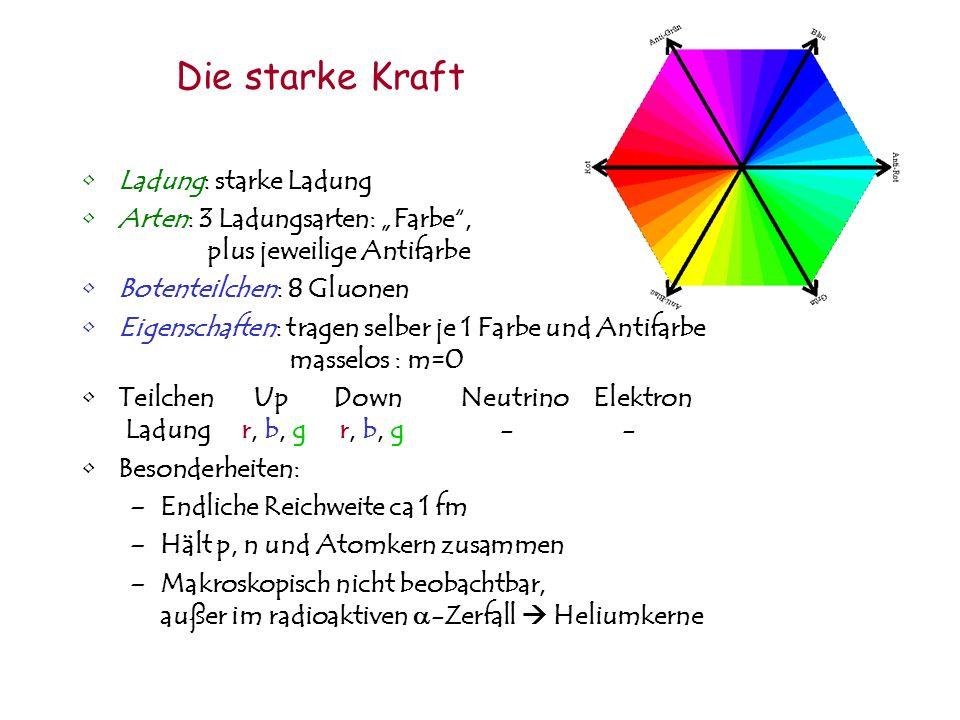 Die starke Kraft Ladung: starke Ladung Arten: 3 Ladungsarten: Farbe, plus jeweilige Antifarbe Botenteilchen: 8 Gluonen Eigenschaften: tragen selber je