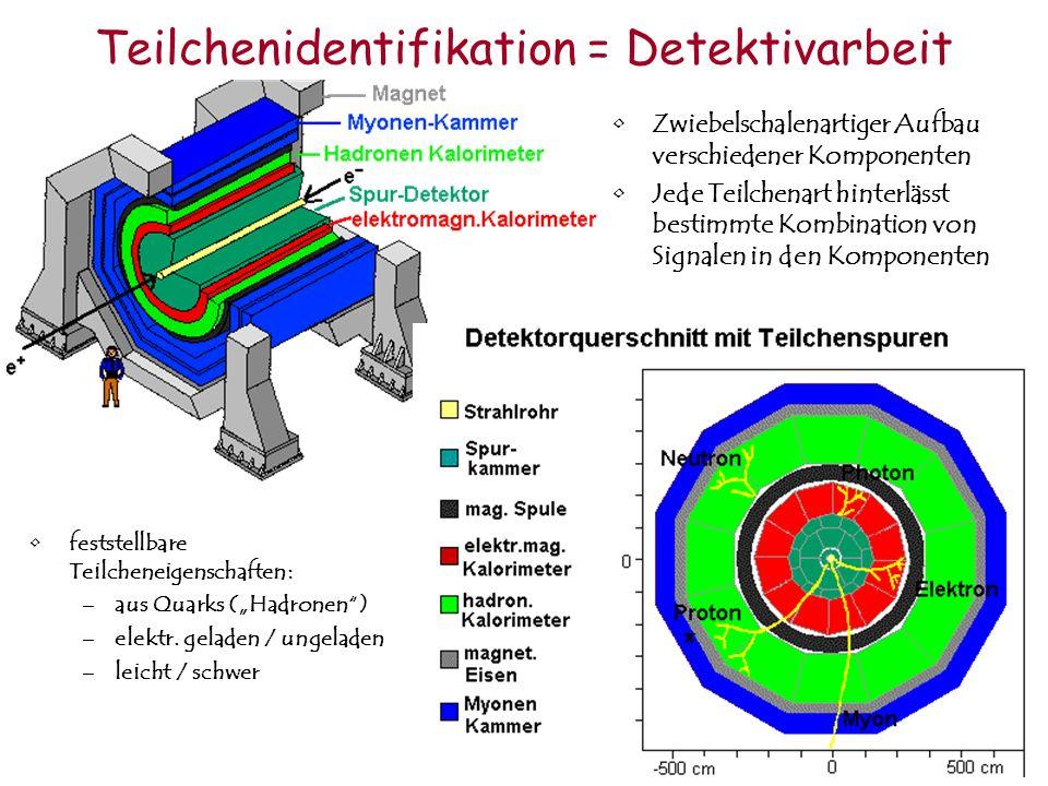 Teilchenidentifikation = Detektivarbeit feststellbare Teilcheneigenschaften: –aus Quarks (Hadronen) –elektr. geladen / ungeladen –leicht / schwer Zwie