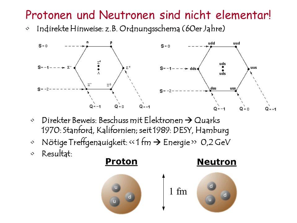 Protonen und Neutronen sind nicht elementar! Indirekte Hinweise: z.B. Ordnungsschema (60er Jahre) Direkter Beweis: Beschuss mit Elektronen Quarks 1970