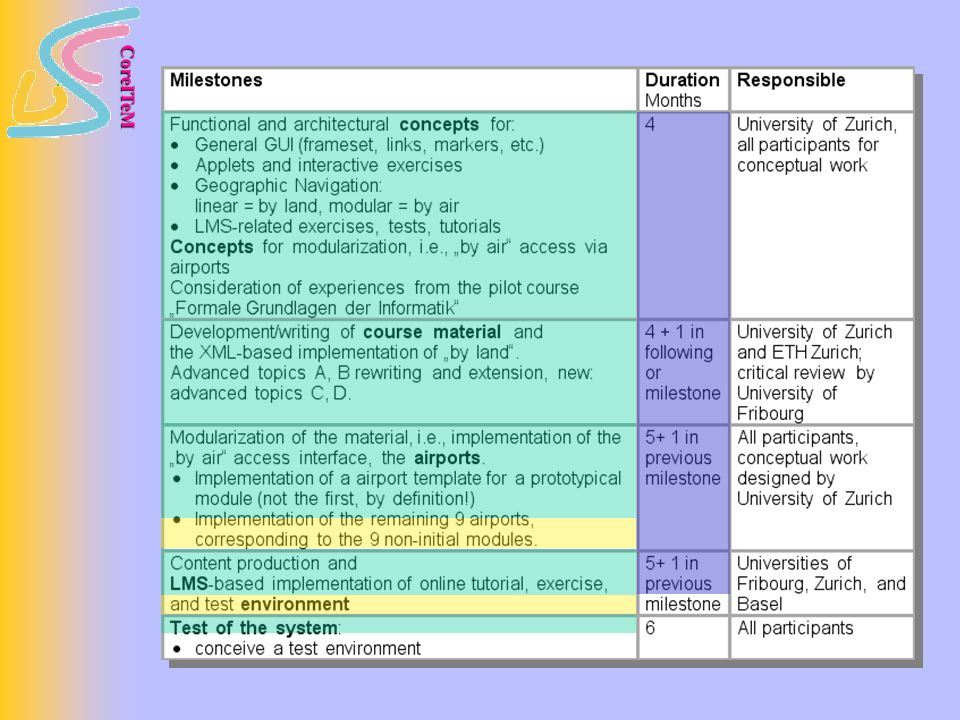CoreITeM Gérard Milmeister: XML/MathML und Browser Gérard Milmeister: XML/MathML und Browser Jody Weissmann: StoA der OLAT-Einbindung Jody Weissmann: StoA der OLAT-Einbindung