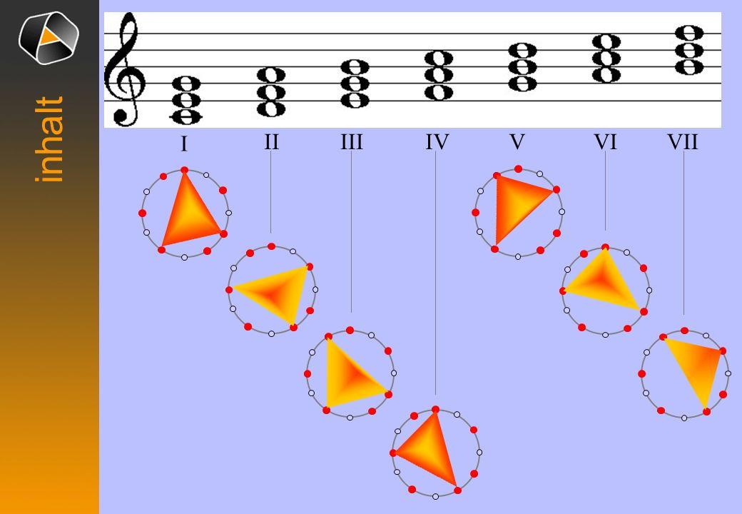 Raum der 12 Tonigkeiten in wohltemperierter Stimmung 0 1 2 3 4 5 6 7 8 9 10 11 Zwölf Skalen: C, F, B, Es, As, Des, Ges, H, E, A, D, G Dur-Skala = Teil dieses Raumes C inhalt