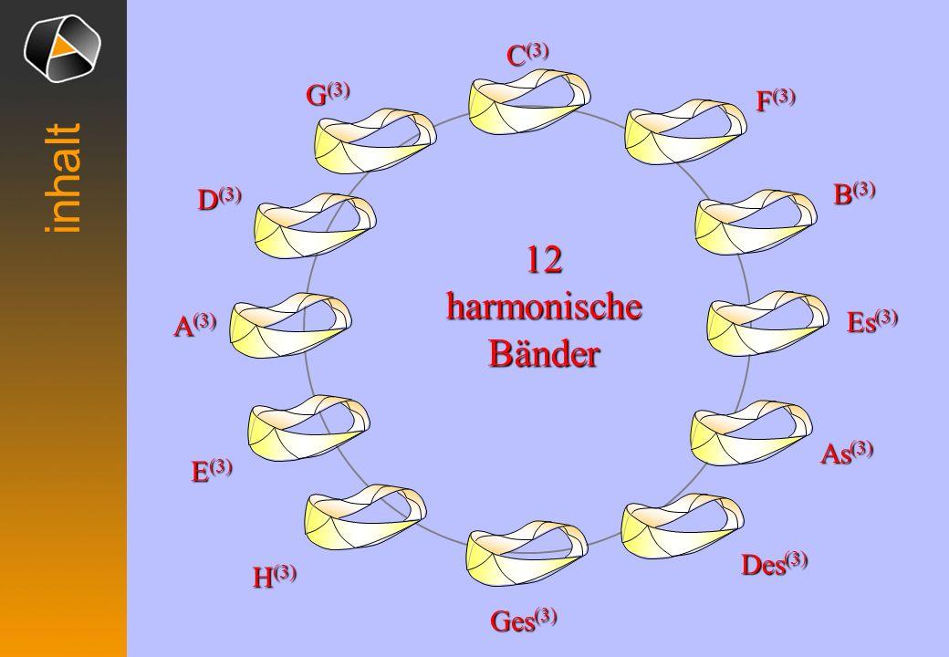 I IV II VI V III VII Harmonisches Band inhalt
