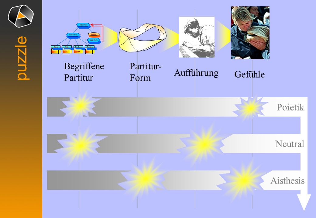 Partitur-Form Gestaltung Aufführung PartiturtextLesenBegriffene Partitur Analsye Konnotation Partitur-Form – – OnsetOnsetLoudnessLoudnessDurationDurationPitchPitch MakroNoteMakroNote MakroNoteMakroNote SatellitesSatellites AnchorNoteAnchorNote STRG Ÿ Aufführung erzeugt im Hirn Gefühle Konnotation inhalt