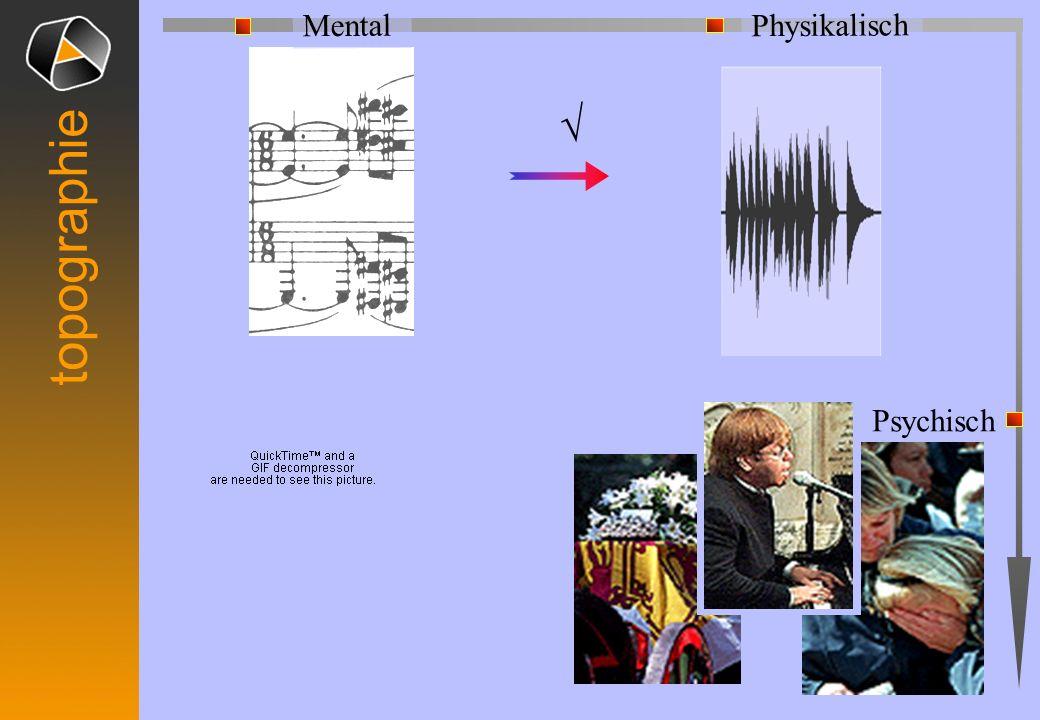 topographieKommunikation Neutrales Level Poiesis Aisthesis Realitäten Zeichen Inhalt Physikalisch Geistig Psychisch Bedeutung Ausdruck