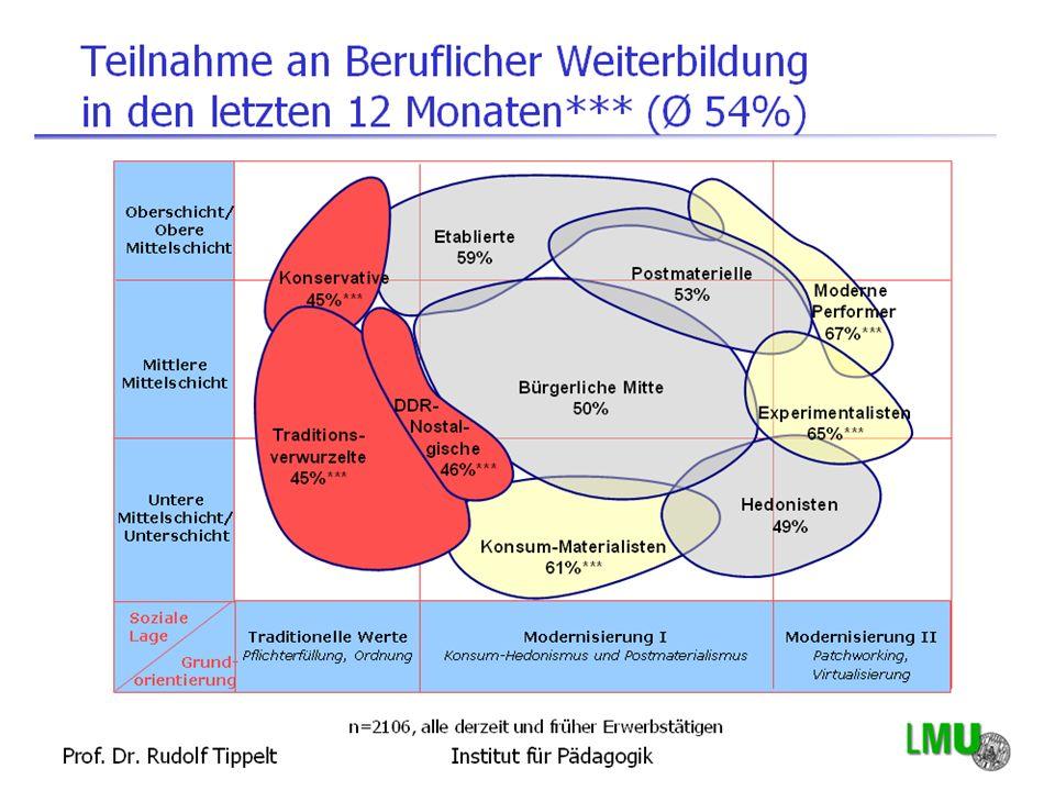Anke Grotlüschen Professur für Lebenslanges Lernen Fachbereich Erziehungs- und Bildungswissenschaften Fachbereich 12