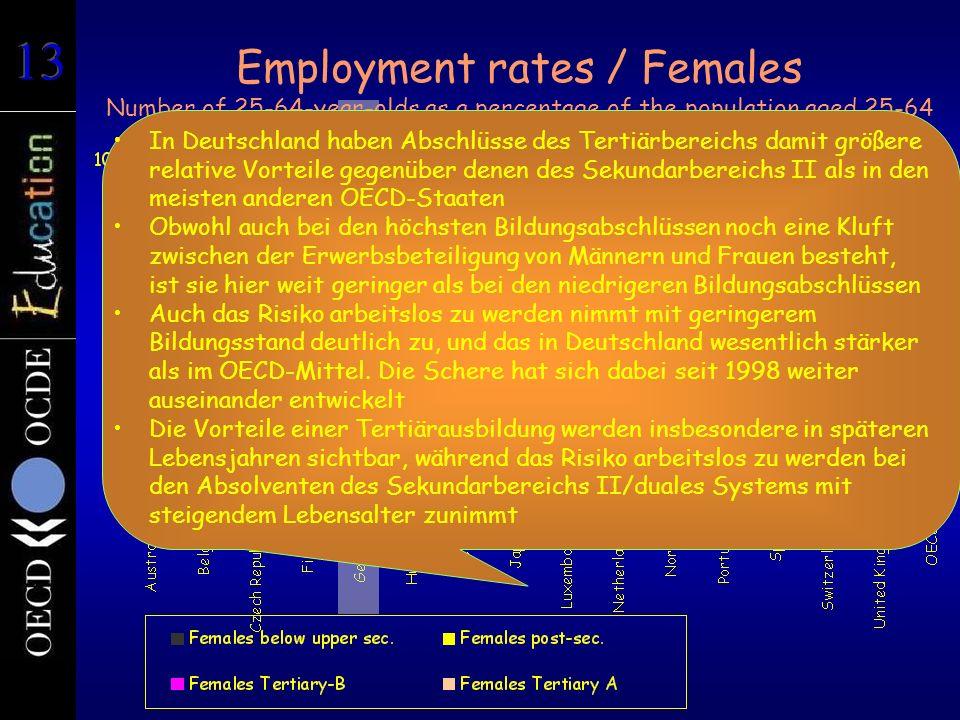 Employment rates / Females Number of 25-64-year-olds as a percentage of the population aged 25-64 In Deutschland haben Abschlüsse des Tertiärbereichs damit größere relative Vorteile gegenüber denen des Sekundarbereichs II als in den meisten anderen OECD-Staaten Obwohl auch bei den höchsten Bildungsabschlüssen noch eine Kluft zwischen der Erwerbsbeteiligung von Männern und Frauen besteht, ist sie hier weit geringer als bei den niedrigeren Bildungsabschlüssen Auch das Risiko arbeitslos zu werden nimmt mit geringerem Bildungsstand deutlich zu, und das in Deutschland wesentlich stärker als im OECD-Mittel.