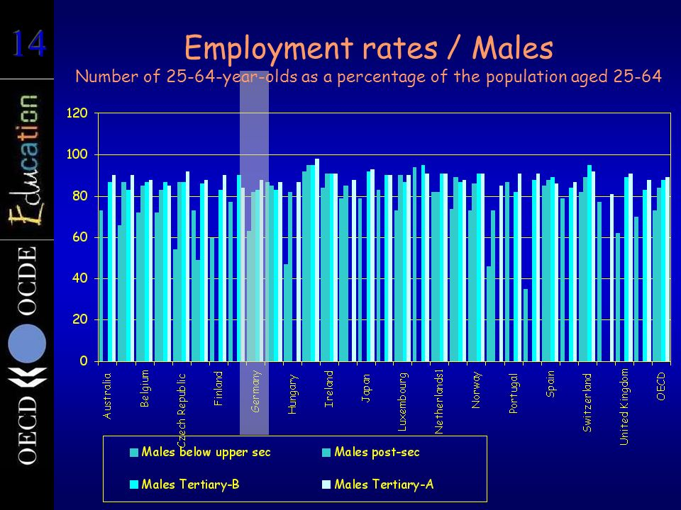 Employment rates / Males Number of 25-64-year-olds as a percentage of the population aged 25-64