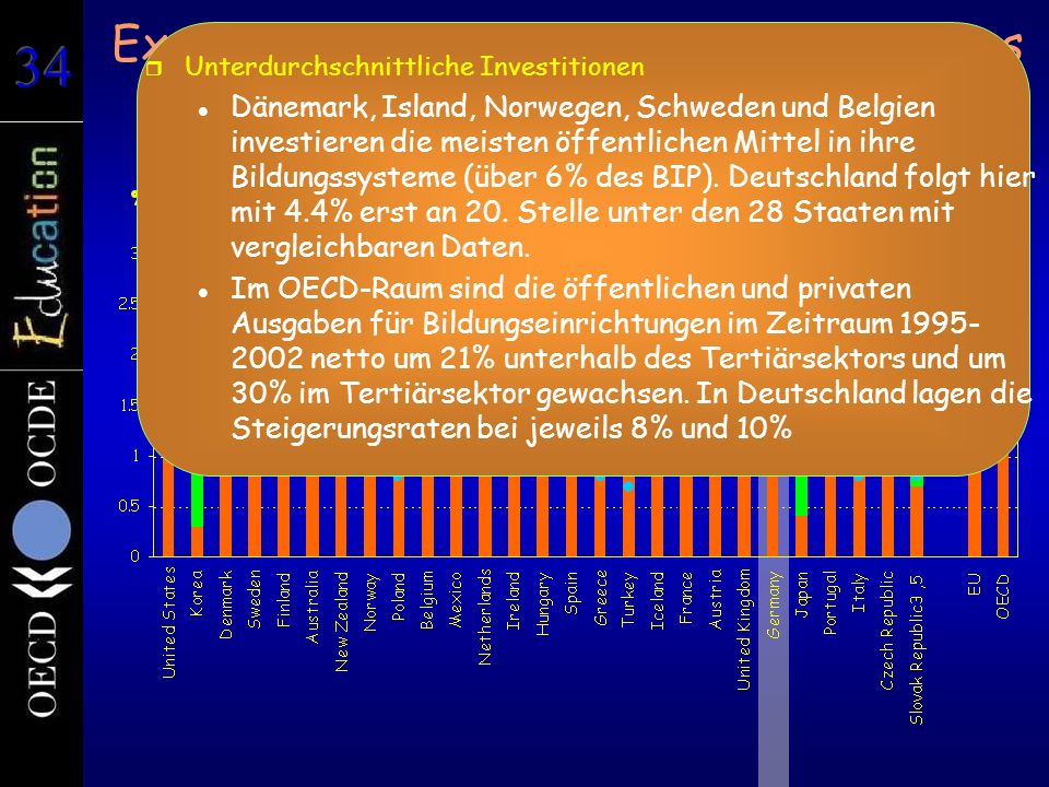 Expenditure on educational institutions as a percentage of GDP (2002) Tertiary education r Unterdurchschnittliche Investitionen Dänemark, Island, Norw