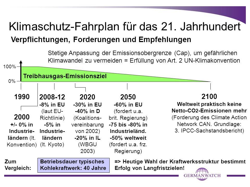Klimaschutz-Fahrplan für das 21. Jahrhundert 1990 2100 Weltweit praktisch keine Netto-CO 2 -Emissionen mehr (Forderung des Climate Action Network CAN.