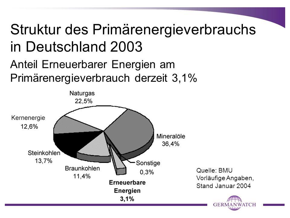 Struktur des Primärenergieverbrauchs in Deutschland 2003 Anteil Erneuerbarer Energien am Primärenergieverbrauch derzeit 3,1% Quelle: BMU Vorläufige An