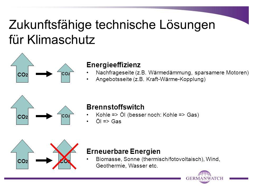 Zukunftsfähige technische Lösungen für Klimaschutz CO 2 Energieeffizienz Nachfrageseite (z.B. Wärmedämmung, sparsamere Motoren) Angebotsseite (z.B. Kr