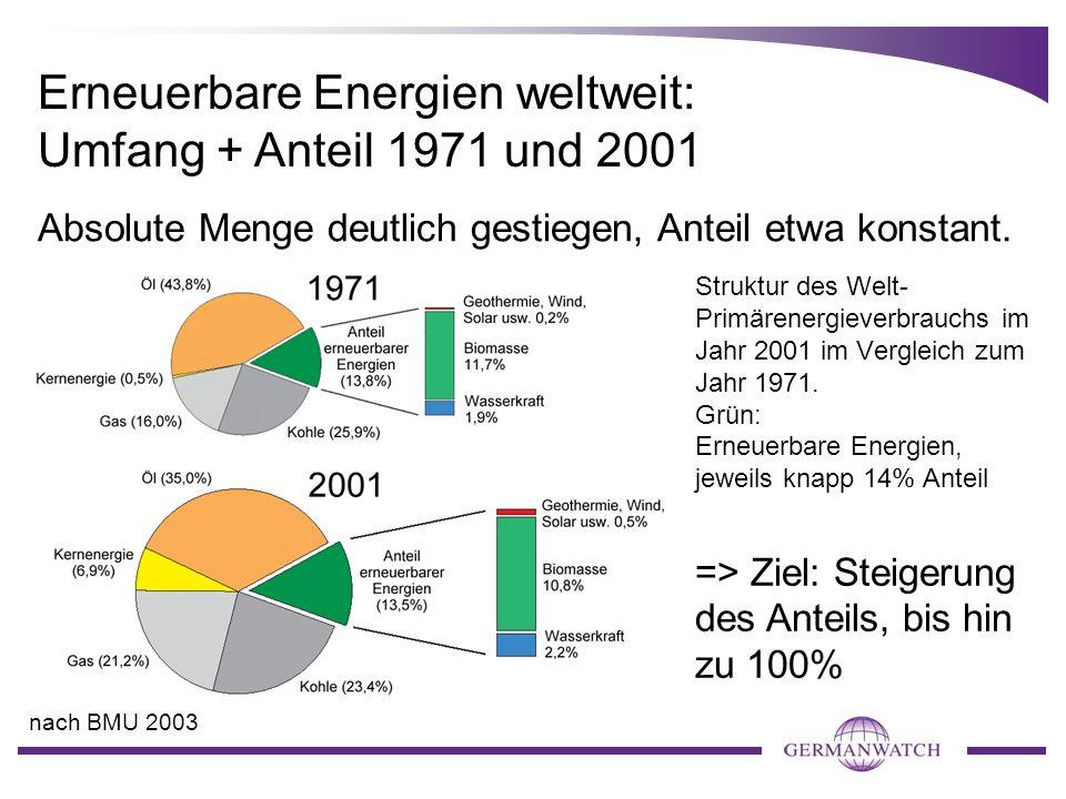 Struktur des Welt- Primärenergieverbrauchs im Jahr 2001 im Vergleich zum Jahr 1971. Grün: Erneuerbare Energien, jeweils knapp 14% Anteil Erneuerbare E