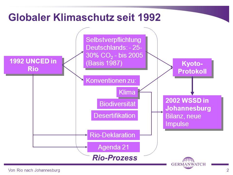 Von Rio nach Johannesburg2 Globaler Klimaschutz seit 1992 1992 UNCED in Rio 2002 WSSD in Johannesburg Bilanz, neue Impulse Konventionen zu: Kyoto- Pro