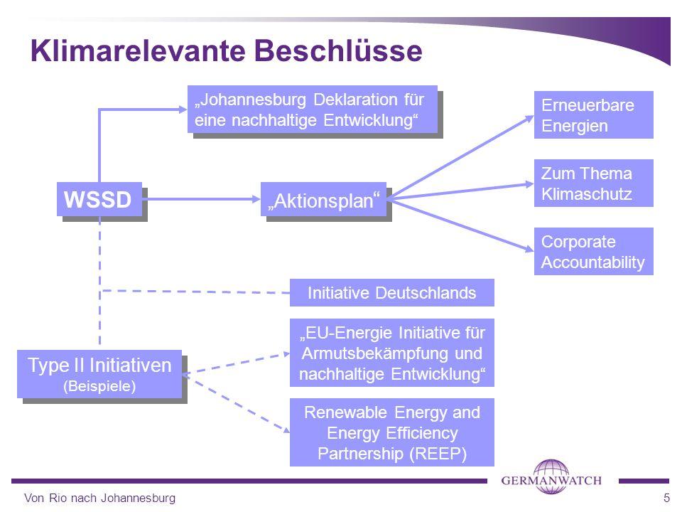 Von Rio nach Johannesburg5 Klimarelevante Beschlüsse WSSD Aktionsplan Johannesburg Deklaration für eine nachhaltige Entwicklung EU-Energie Initiative