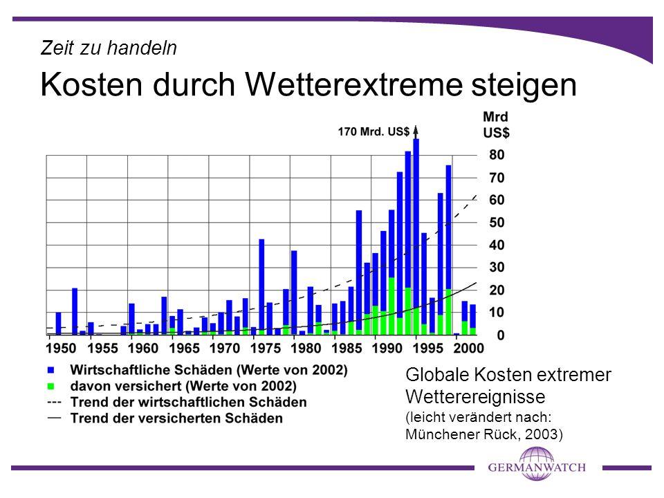 Zeit zu handeln Globale Kosten extremer Wetterereignisse (leicht verändert nach: Münchener Rück, 2003) Kosten durch Wetterextreme steigen