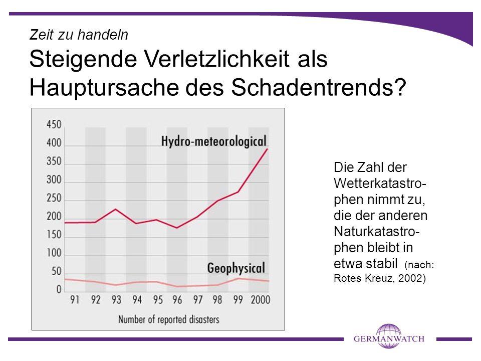 Die Zahl der Wetterkatastro- phen nimmt zu, die der anderen Naturkatastro- phen bleibt in etwa stabil (nach: Rotes Kreuz, 2002) Zeit zu handeln Steige