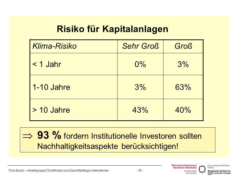 Timo Busch - Arbeitsgruppe Ökoeffizienz und Zukunftsfähige Unternehmen - 10 - Risiko für Kapitalanlagen Klima-RisikoSehr GroßGroß < 1 Jahr0%3% 1-10 Jahre3%63% > 10 Jahre43%40% 93 % fordern Institutionelle Investoren sollten Nachhaltigkeitsaspekte berücksichtigen!