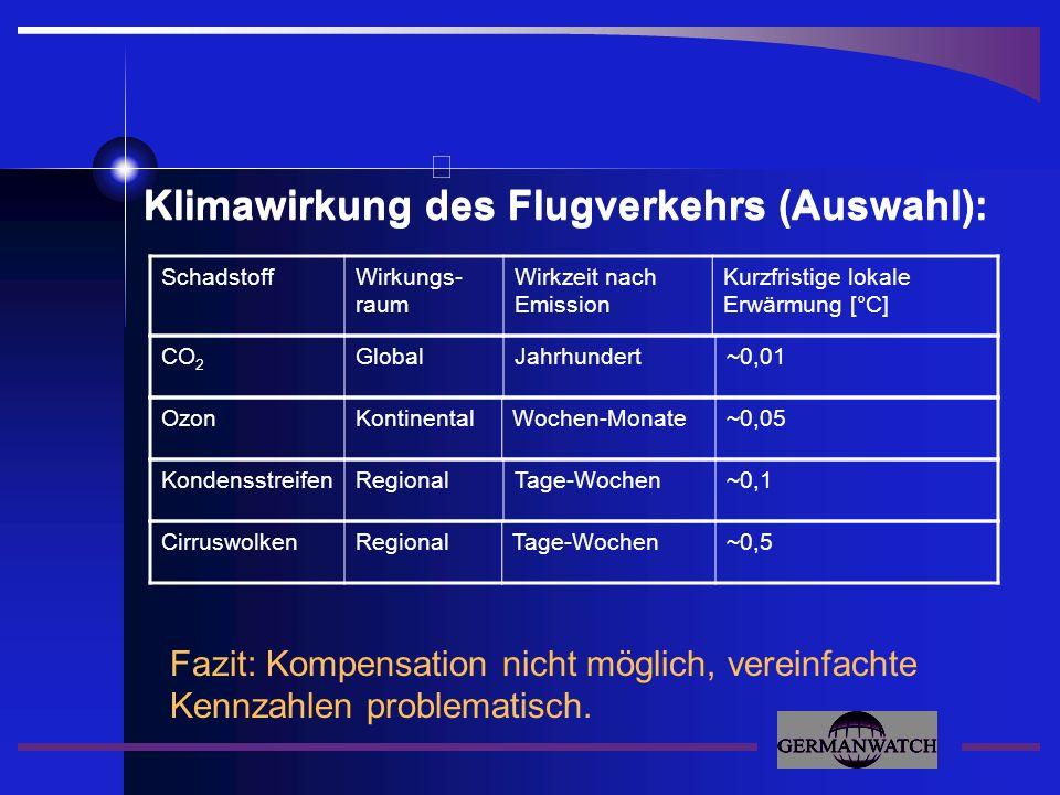 Fazit: Kompensation nicht möglich, vereinfachte Kennzahlen problematisch. Klimawirkung des Flugverkehrs (Auswahl): SchadstoffWirkungs- raum Wirkzeit n