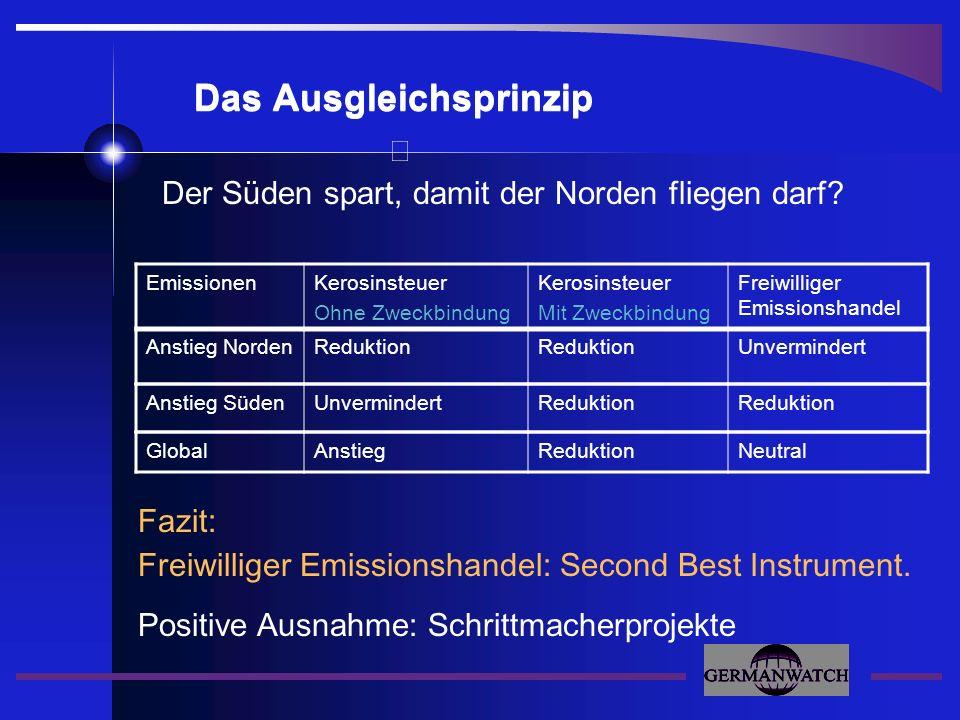Fazit: Freiwilliger Emissionshandel: Second Best Instrument. Das Ausgleichsprinzip EmissionenKerosinsteuer Ohne Zweckbindung Kerosinsteuer Mit Zweckbi