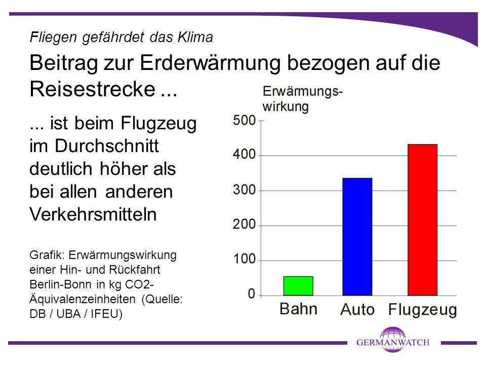 ... ist beim Flugzeug im Durchschnitt deutlich höher als bei allen anderen Verkehrsmitteln Grafik: Erwärmungswirkung einer Hin- und Rückfahrt Berlin-B
