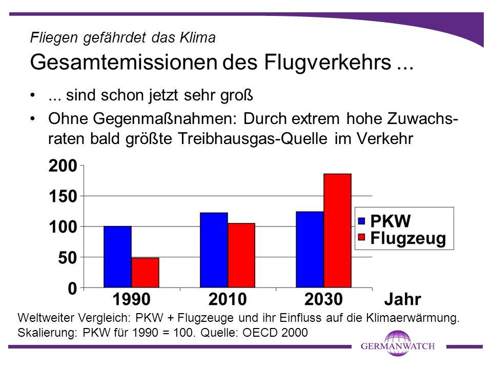 ... sind schon jetzt sehr groß Ohne Gegenmaßnahmen: Durch extrem hohe Zuwachs- raten bald größte Treibhausgas-Quelle im Verkehr Weltweiter Vergleich: