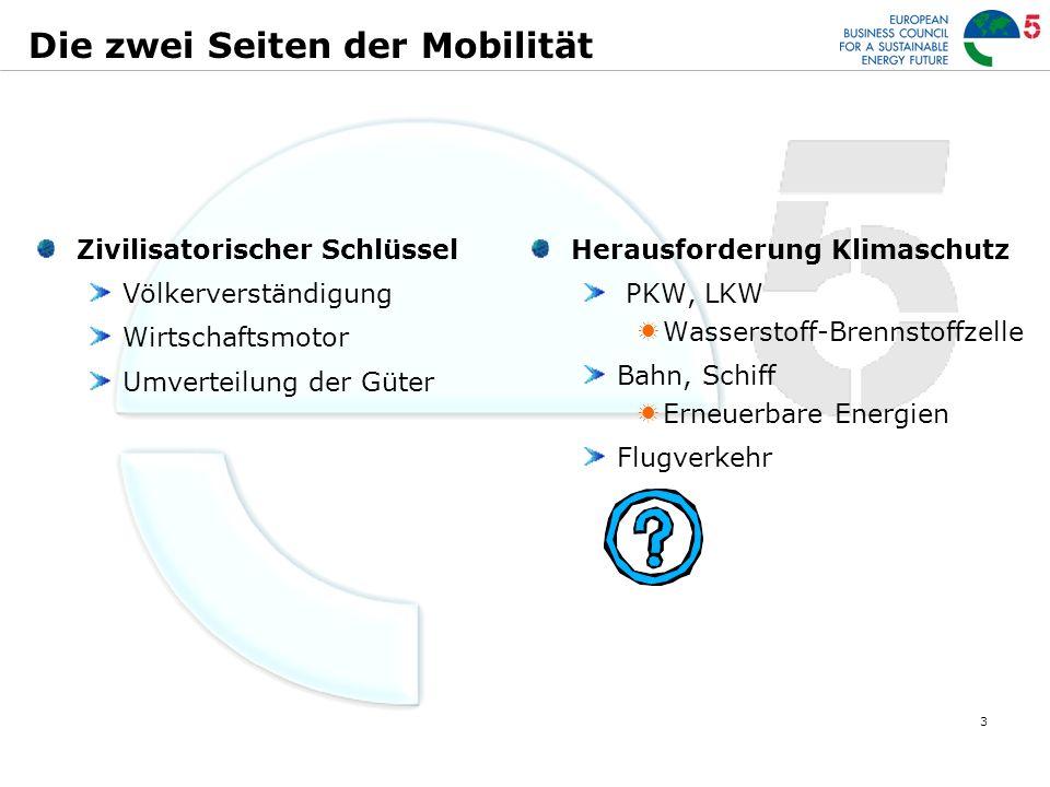 3 Die zwei Seiten der Mobilität Zivilisatorischer Schlüssel Völkerverständigung Wirtschaftsmotor Umverteilung der Güter Herausforderung Klimaschutz PKW, LKW Wasserstoff-Brennstoffzelle Bahn, Schiff Erneuerbare Energien Flugverkehr