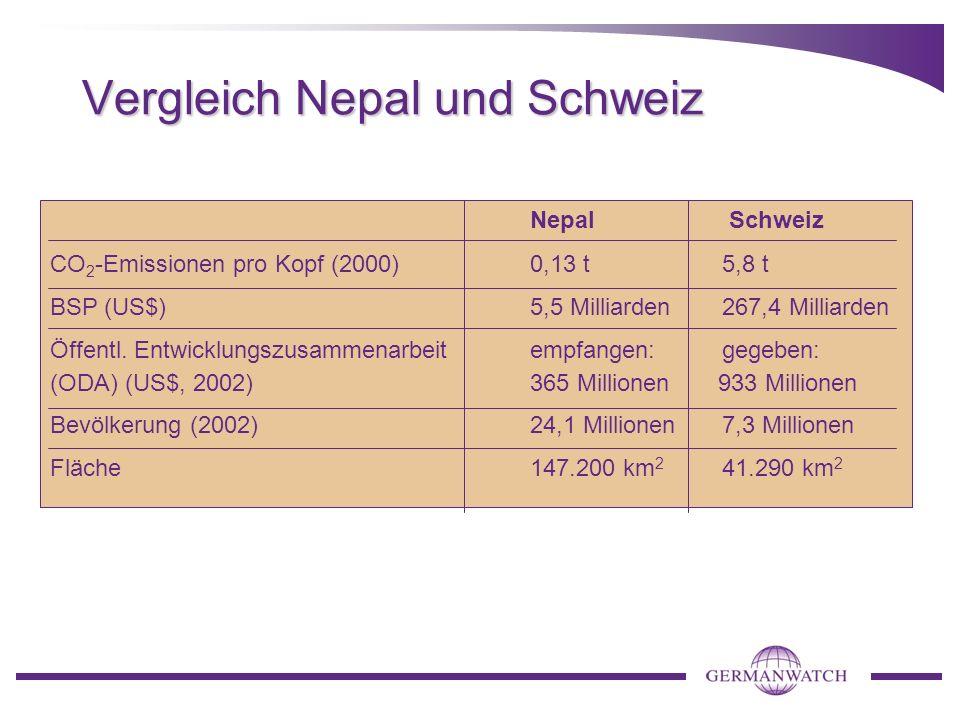 Vergleich Nepal und Schweiz Nepal Schweiz CO 2 -Emissionen pro Kopf (2000) 0,13 t 5,8 t BSP (US$) 5,5 Milliarden267,4 Milliarden Öffentl.