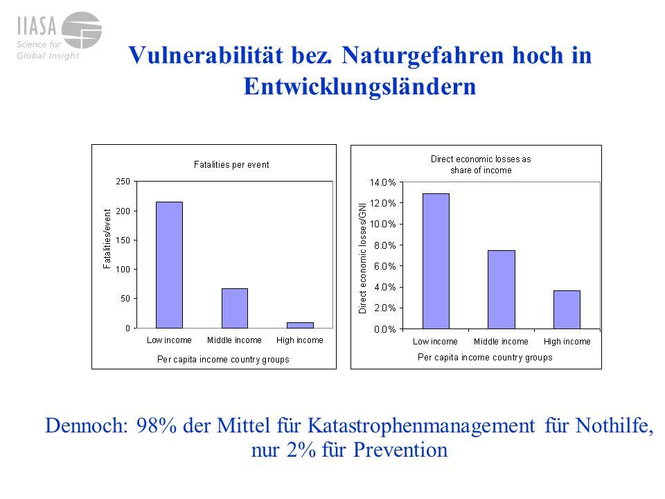 Vulnerabilität bez. Naturgefahren hoch in Entwicklungsländern Dennoch: 98% der Mittel für Katastrophenmanagement für Nothilfe, nur 2% für Prevention
