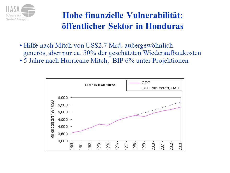 Hohe finanzielle Vulnerabilität: öffentlicher Sektor in Honduras Hilfe nach Mitch von US$2.7 Mrd. außergewöhnlich generös, aber nur ca. 50% der geschä