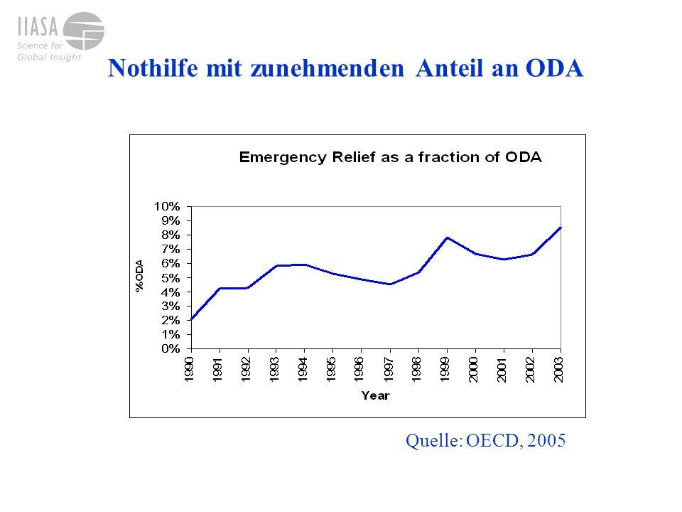 Nothilfe mit zunehmenden Anteil an ODA Quelle: OECD, 2005
