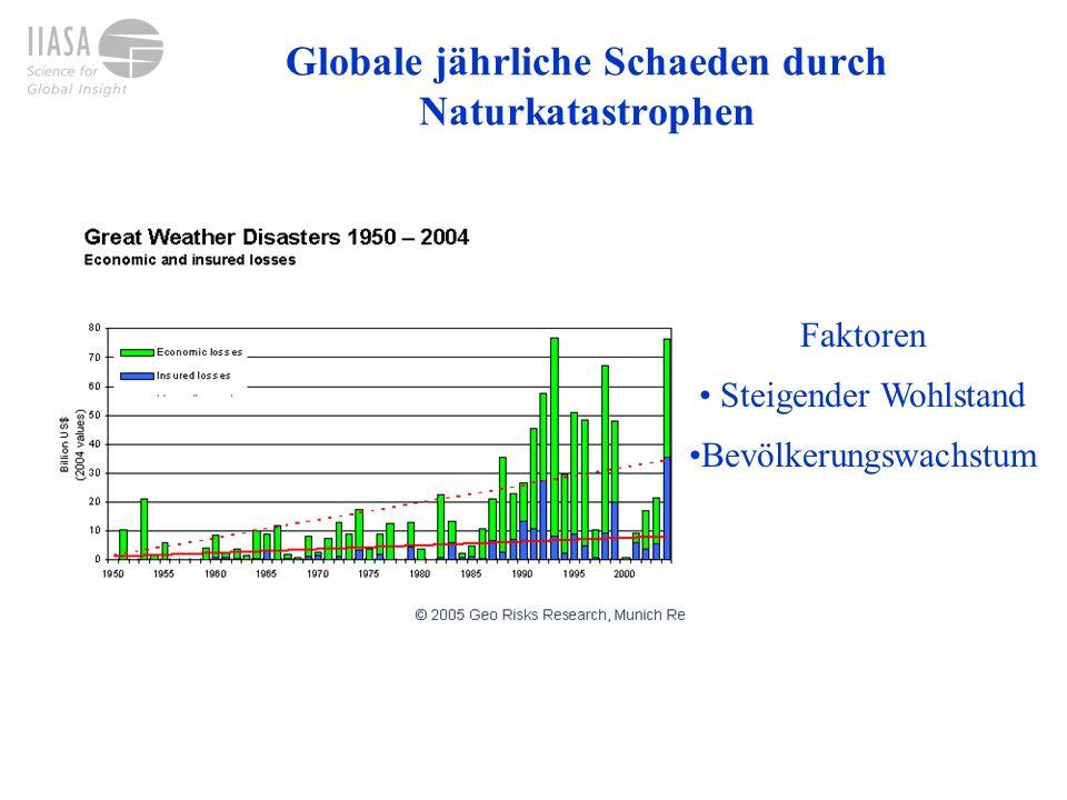 Globale jährliche Schaeden durch Naturkatastrophen Faktoren Steigender Wohlstand Bevölkerungswachstum
