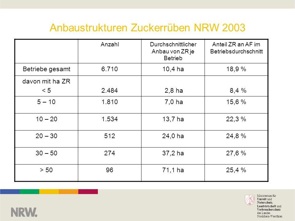 Ministerium für Umwelt und Naturschutz, Landwirtschaft und Verbraucherschutz des Landes Nordrhein-Westfalen Anbaustrukturen Zuckerrüben NRW 2003 AnzahlDurchschnittlicher Anbau von ZR je Betrieb Anteil ZR an AF im Betriebsdurchschnitt Betriebe gesamt6.71010,4 ha18,9 % davon mit ha ZR < 52.484 2,8 ha 8,4 % 5 – 101.810 7,0 ha15,6 % 10 – 201.53413,7 ha22,3 % 20 – 3051224,0 ha24,8 % 30 – 5027437,2 ha27,6 % > 509671,1 ha25,4 %
