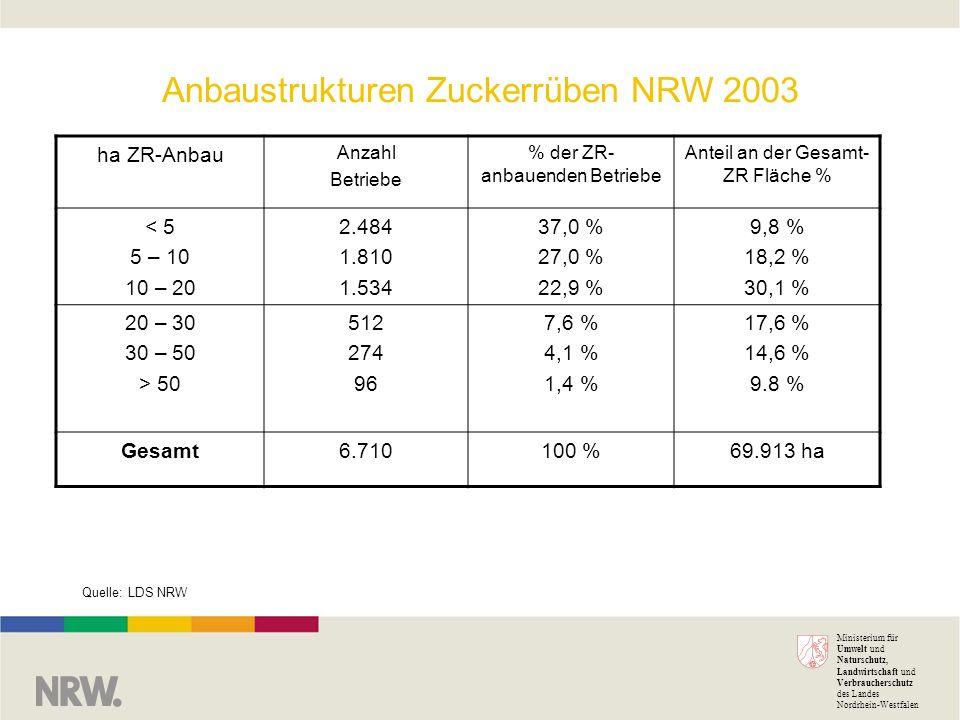 Ministerium für Umwelt und Naturschutz, Landwirtschaft und Verbraucherschutz des Landes Nordrhein-Westfalen Anbaustrukturen Zuckerrüben NRW 2003 Quelle: LDS NRW ha ZR-Anbau Anzahl Betriebe % der ZR- anbauenden Betriebe Anteil an der Gesamt- ZR Fläche % < 5 5 – 10 10 – 20 2.484 1.810 1.534 37,0 % 27,0 % 22,9 % 9,8 % 18,2 % 30,1 % 20 – 30 30 – 50 > 50 512 274 96 7,6 % 4,1 % 1,4 % 17,6 % 14,6 % 9.8 % Gesamt6.710100 %69.913 ha