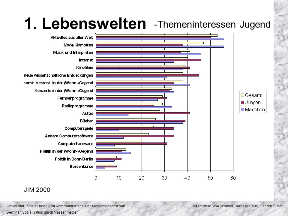 Universität Leipzig / Institut für Kommunikations- und Medienwissenschaft Referenten: Sina Schmidt, Barbara Klauß, Hendrik Pistor Seminar: Sozialisation durch Massenmedien 2.