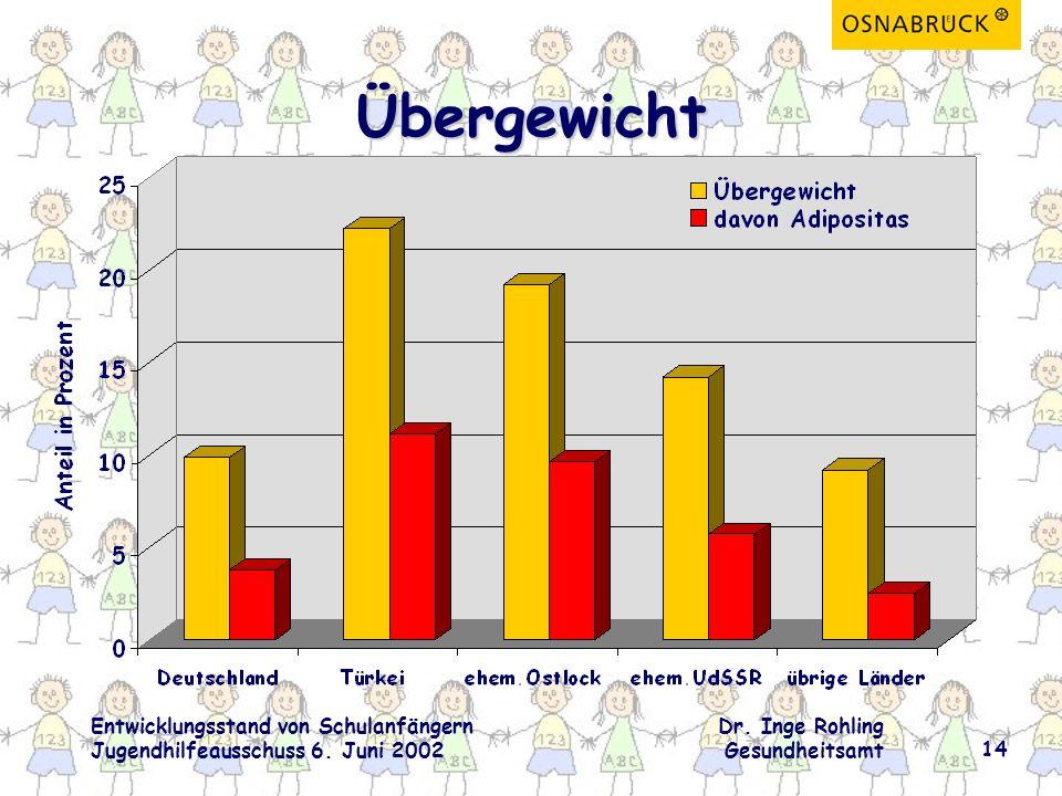 Entwicklungsstand von Schulanfängern Jugendhilfeausschuss 6.