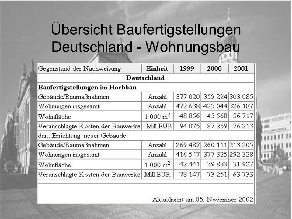 Fertiggestellte Wohneinheiten in Deutschland 1991 bis 2001 und Prognose 2002/2003