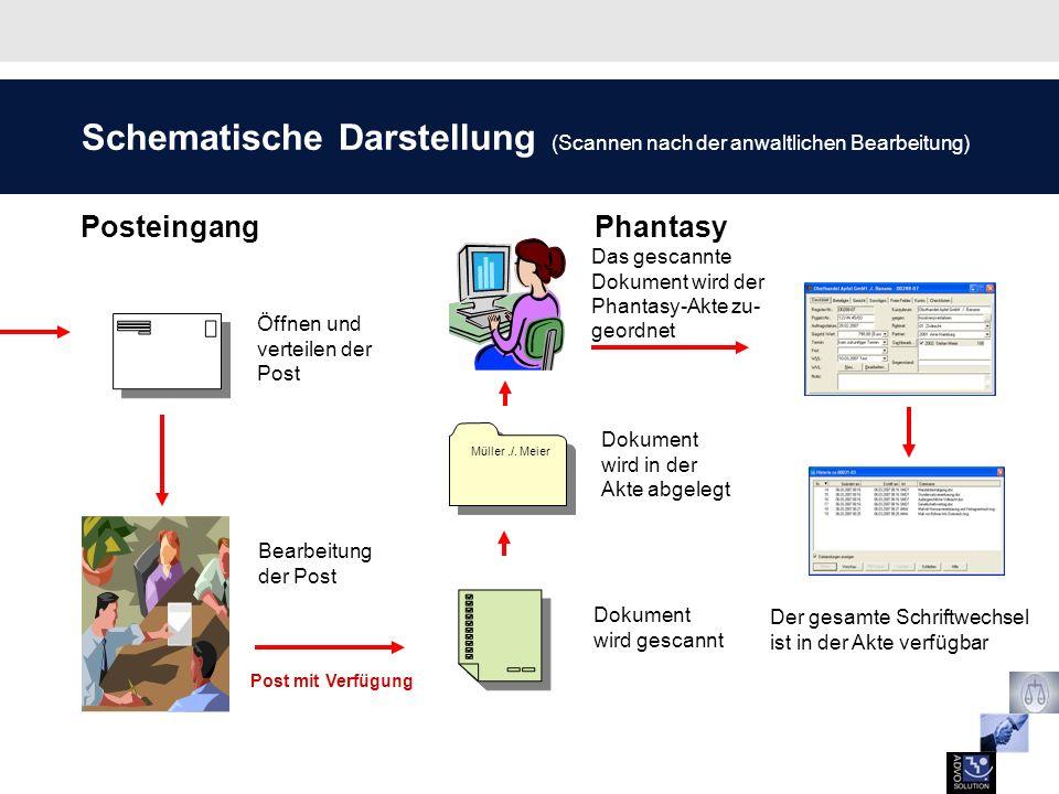 Öffnen und verteilen der Post Bearbeitung der Post Dokument wird gescannt Schematische Darstellung (Scannen nach der anwaltlichen Bearbeitung) Postein