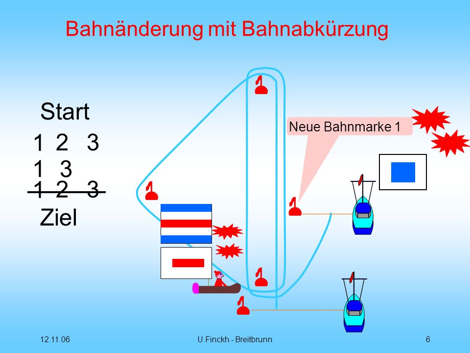 12.11.06U.Finckh - Breitbrunn6 Bahnänderung mit Bahnabkürzung Start 12 3 1 3 1 Ziel Neue Bahnmarke 1