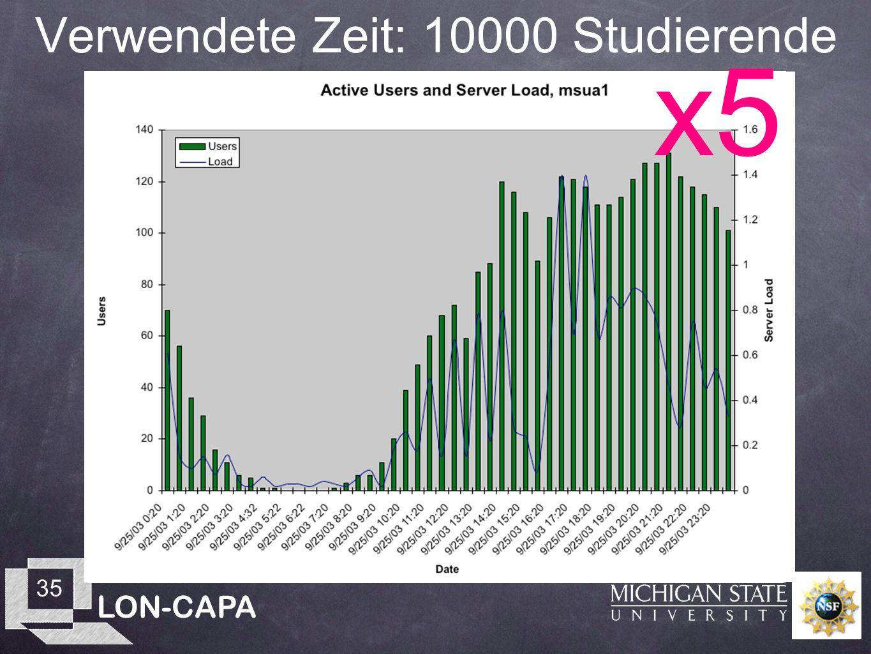 LON-CAPA 35 Verwendete Zeit: 10000 Studierende x5