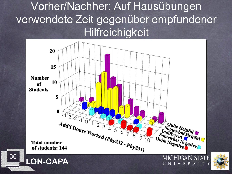 LON-CAPA 36 Vorher/Nachher: Auf Hausübungen verwendete Zeit gegenüber empfundener Hilfreichigkeit